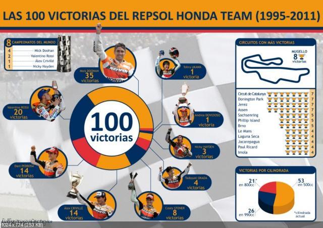 100 побед  Honda Repsol (фото)